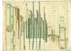 Stolpediagram med ulike farger på gammelt papir. Tegning.