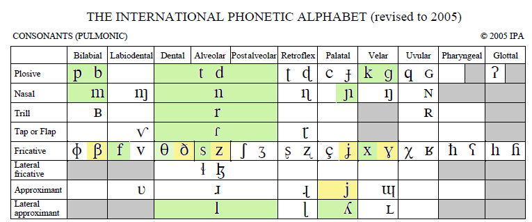 fonetico sonido espanol: